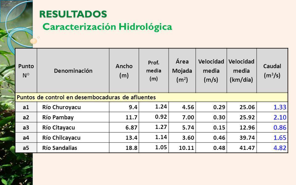 Caracterización Hidrológica