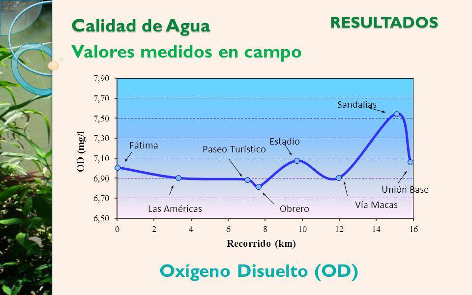 Calidad de Agua Valores medidos en campo