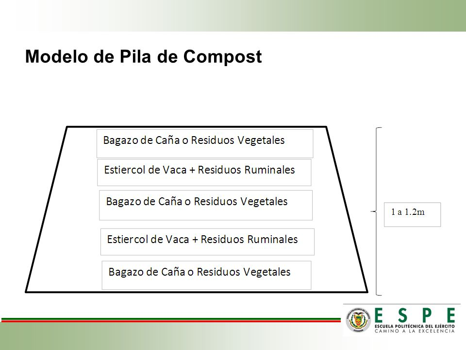 Modelo de Pila de Compost