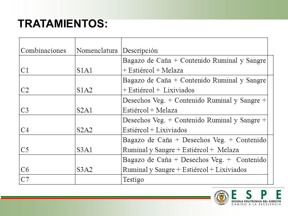 TRATAMIENTOS: Combinaciones Nomenclatura Descripción C1 S1A1