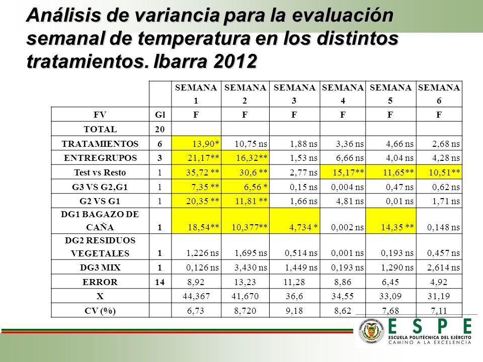Análisis de variancia para la evaluación semanal de temperatura en los distintos tratamientos. Ibarra 2012