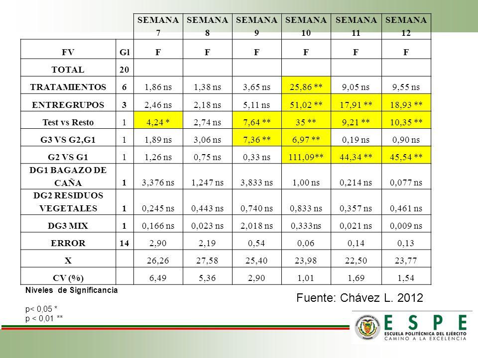 Fuente: Chávez L. 2012 SEMANA 7 SEMANA 8 SEMANA 9 SEMANA 10 SEMANA 11