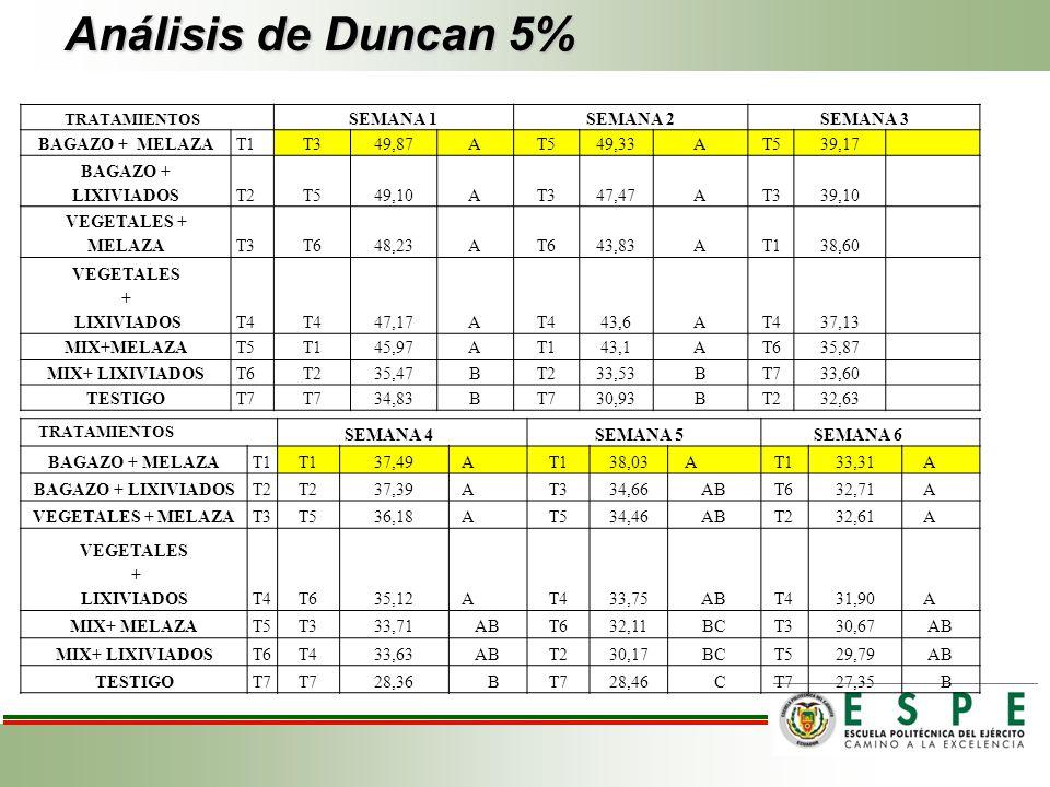 Análisis de Duncan 5% SEMANA 1 SEMANA 2 SEMANA 3 BAGAZO + MELAZA T1 T3