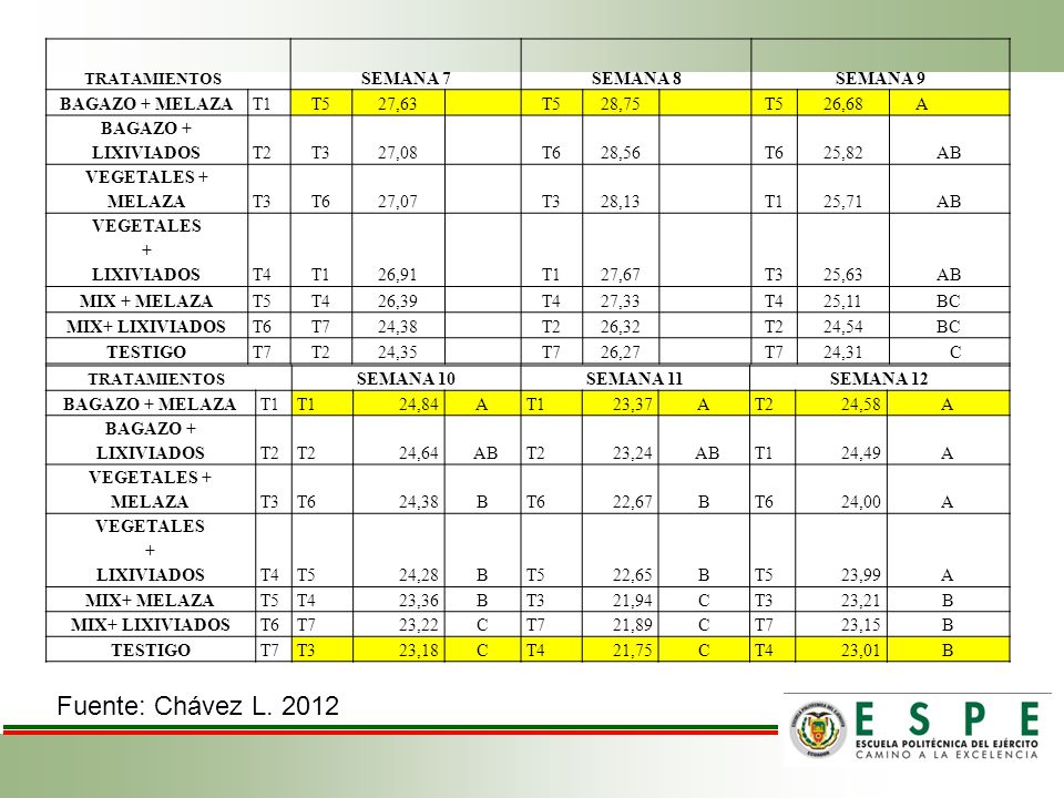 Fuente: Chávez L. 2012 SEMANA 7 SEMANA 8 SEMANA 9 BAGAZO + MELAZA T1