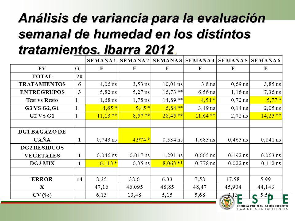 Análisis de variancia para la evaluación semanal de humedad en los distintos tratamientos. Ibarra 2012.