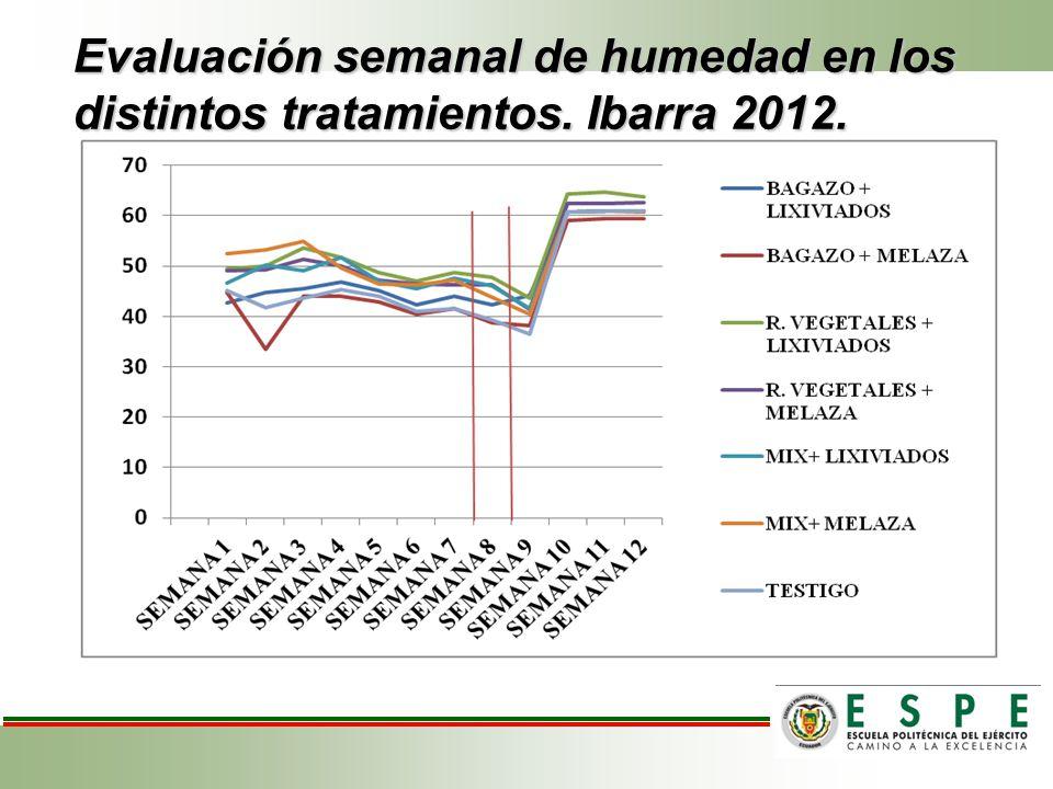 Evaluación semanal de humedad en los distintos tratamientos