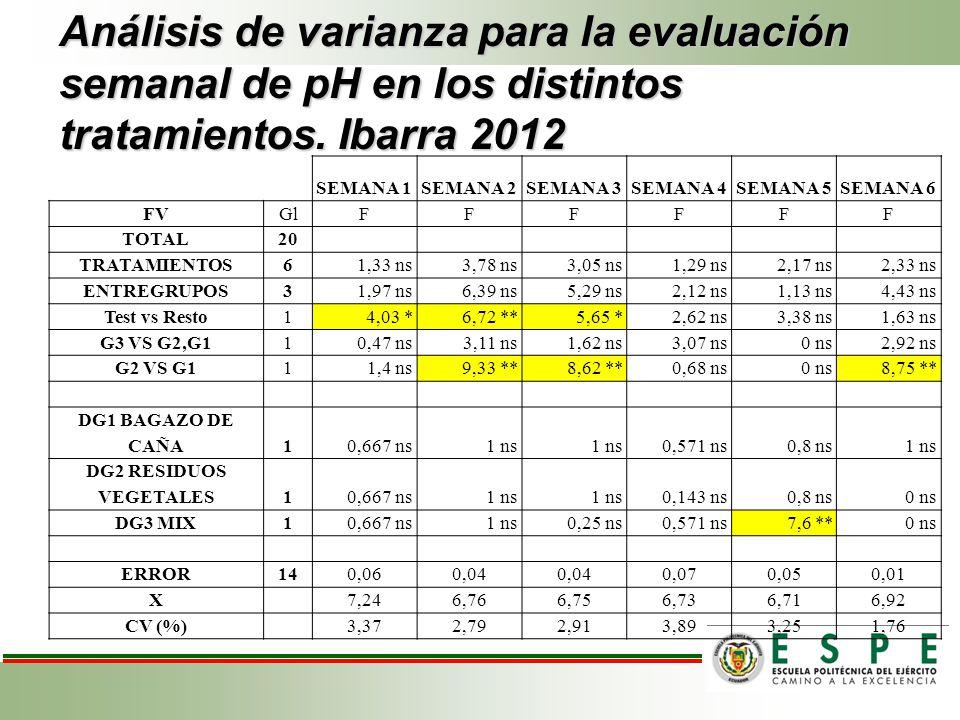 Análisis de varianza para la evaluación semanal de pH en los distintos tratamientos. Ibarra 2012