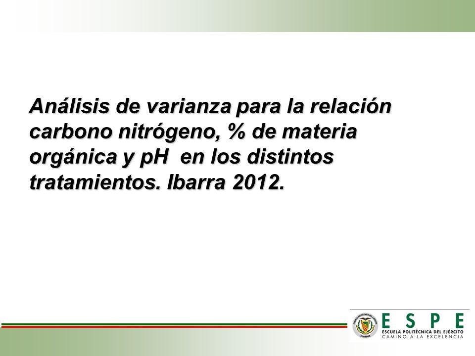 Análisis de varianza para la relación carbono nitrógeno, % de materia orgánica y pH en los distintos tratamientos.