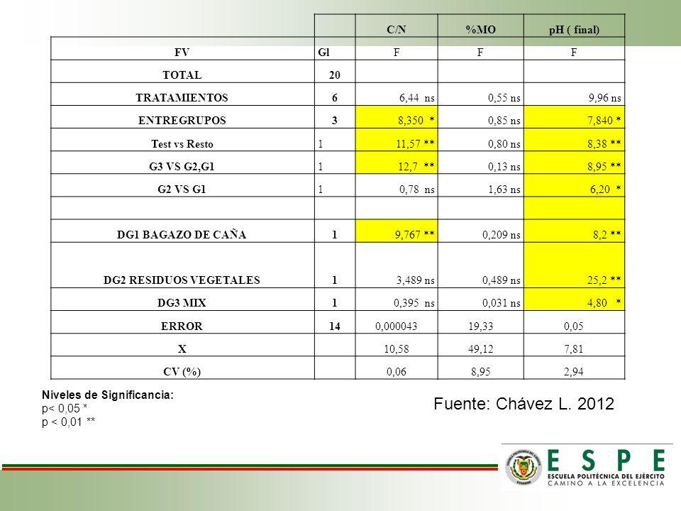 Fuente: Chávez L. 2012 C/N %MO pH ( final) FV Gl F TOTAL 20