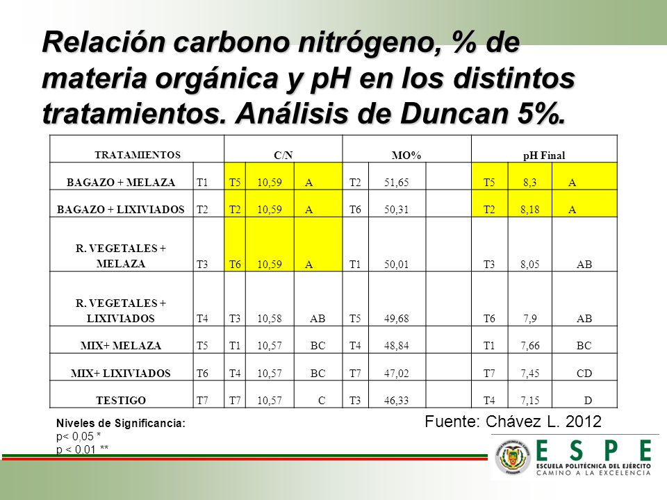 R. VEGETALES + LIXIVIADOS
