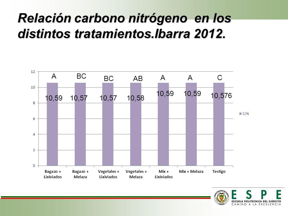 Relación carbono nitrógeno en los distintos tratamientos.Ibarra 2012.