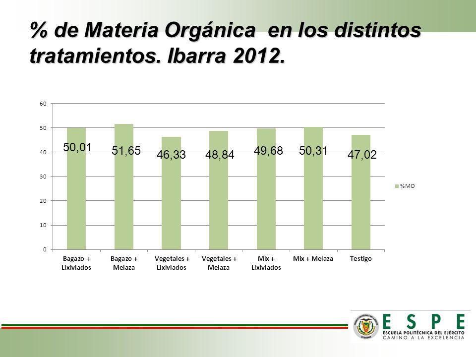 % de Materia Orgánica en los distintos tratamientos. Ibarra 2012.
