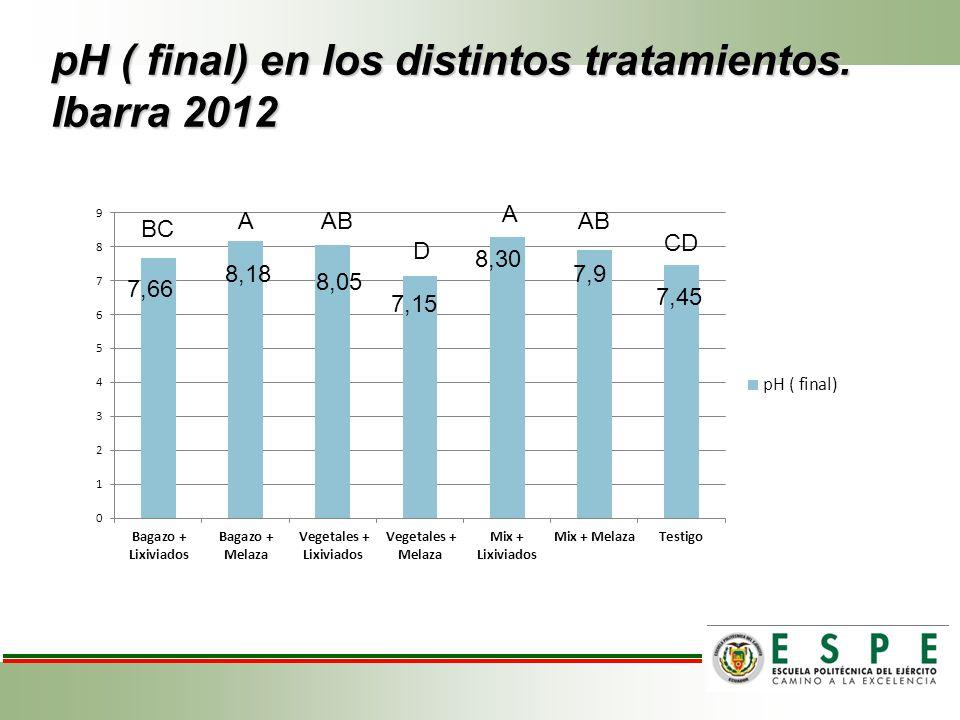 pH ( final) en los distintos tratamientos. Ibarra 2012