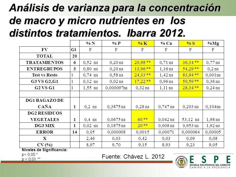 Análisis de varianza para la concentración de macro y micro nutrientes en los distintos tratamientos. Ibarra 2012.