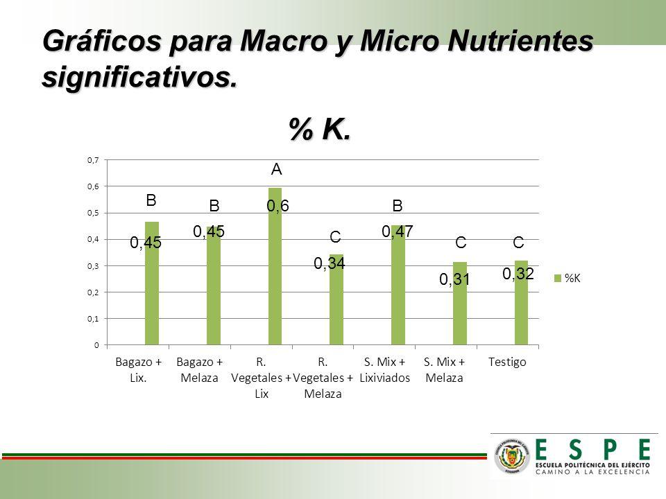 Gráficos para Macro y Micro Nutrientes significativos.