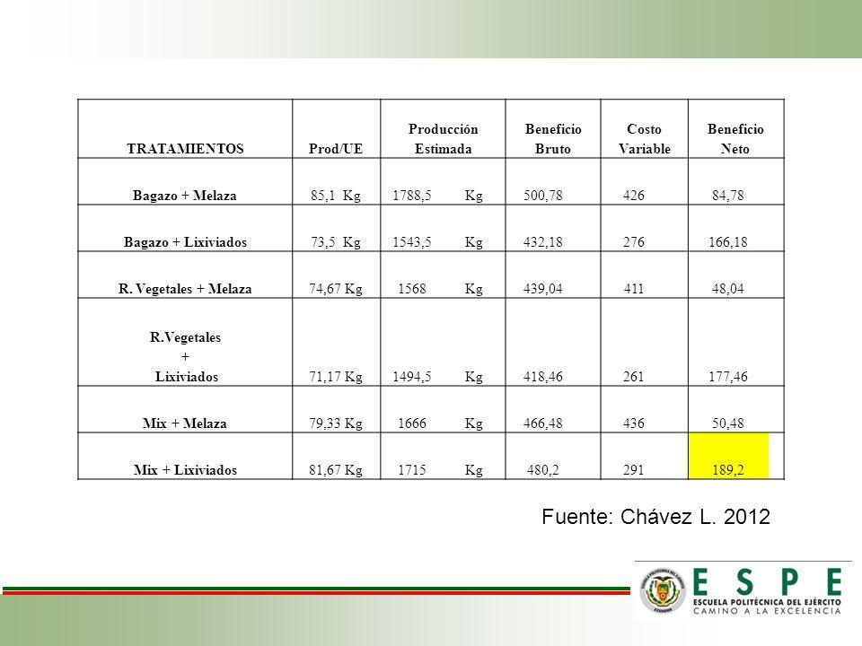 Fuente: Chávez L. 2012 TRATAMIENTOS Prod/UE Producción Estimada
