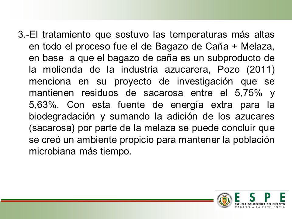 3.-El tratamiento que sostuvo las temperaturas más altas en todo el proceso fue el de Bagazo de Caña + Melaza, en base a que el bagazo de caña es un subproducto de la molienda de la industria azucarera, Pozo (2011) menciona en su proyecto de investigación que se mantienen residuos de sacarosa entre el 5,75% y 5,63%.