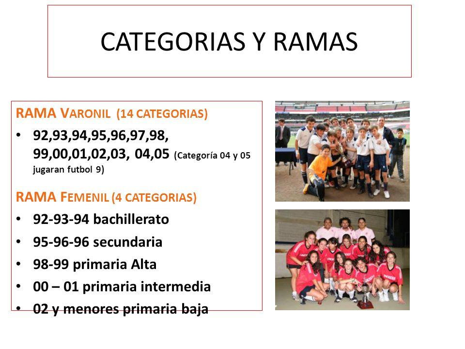 CATEGORIAS Y RAMAS RAMA VARONIL (14 CATEGORIAS)