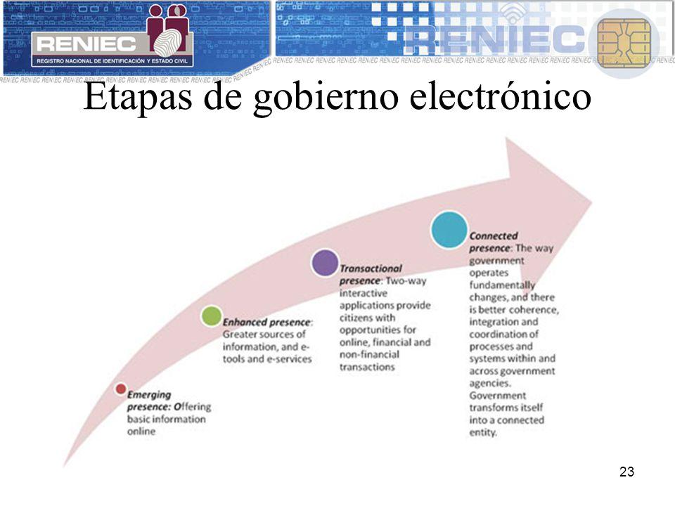 Etapas de gobierno electrónico