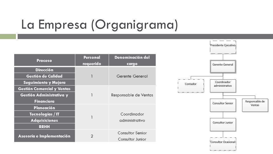 La Empresa (Organigrama)