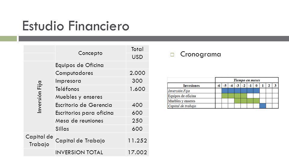Estudio Financiero Cronograma Concepto Total USD Inversión Fija