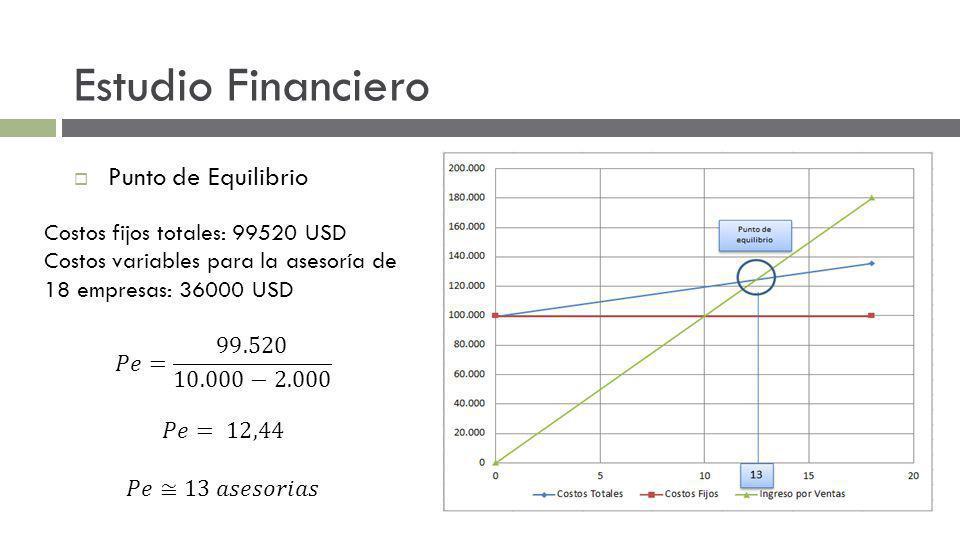 Estudio Financiero Punto de Equilibrio Costos fijos totales: 99520 USD
