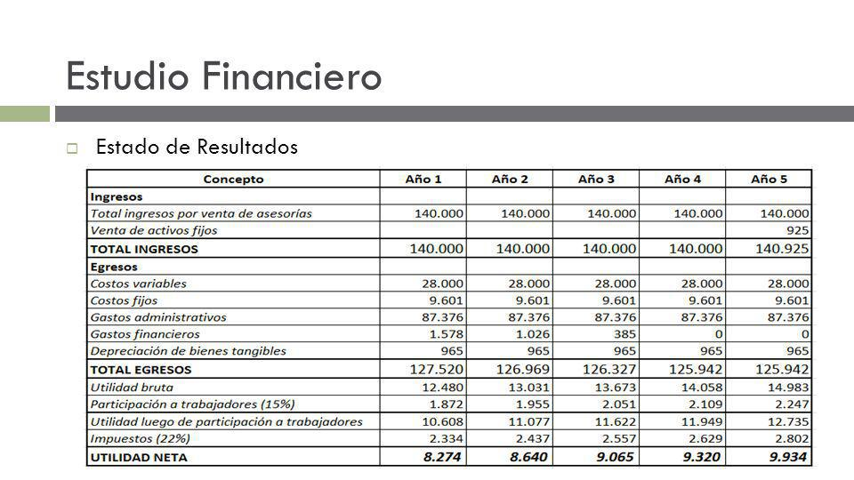 Estudio Financiero Estado de Resultados