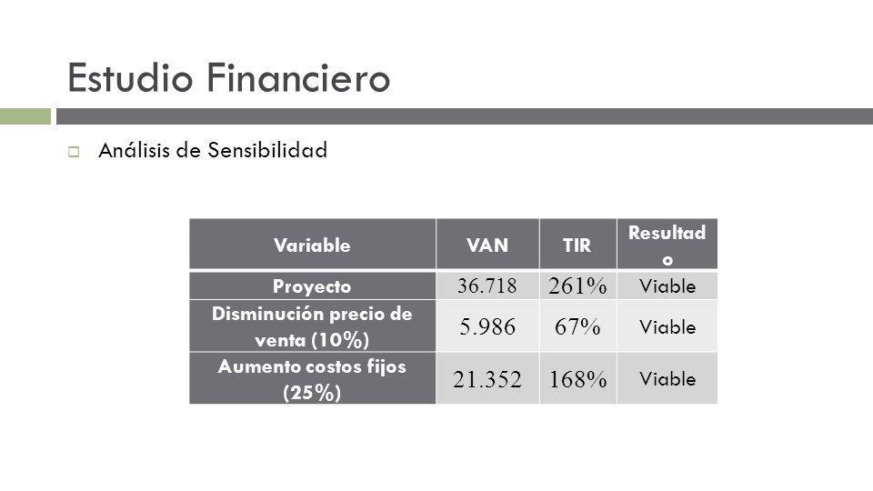 Disminución precio de venta (10%) Aumento costos fijos (25%)