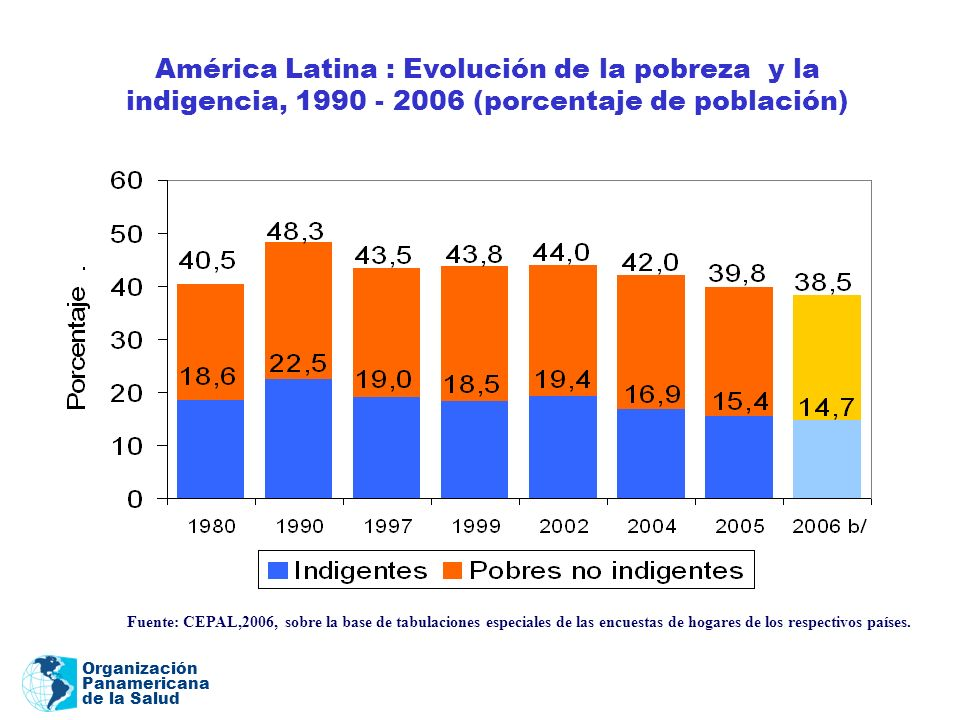 América Latina : Evolución de la pobreza y la indigencia, 1990 - 2006 (porcentaje de población)