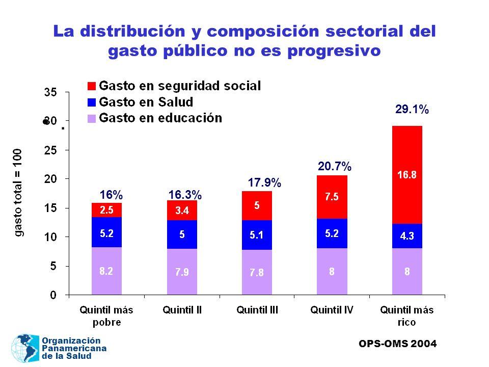 La distribución y composición sectorial del gasto público no es progresivo