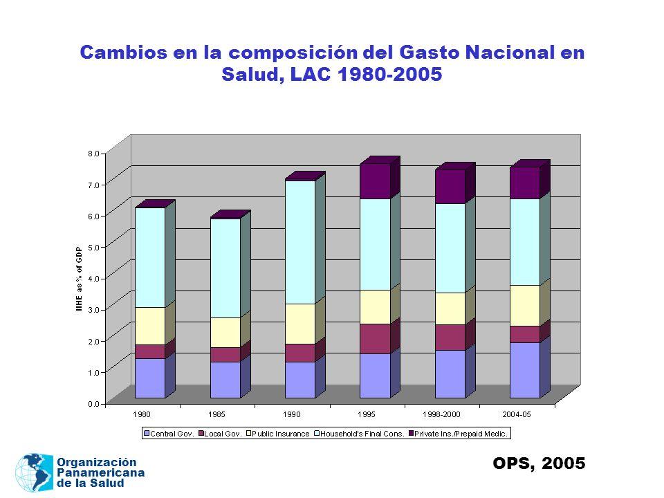 Cambios en la composición del Gasto Nacional en Salud, LAC 1980-2005