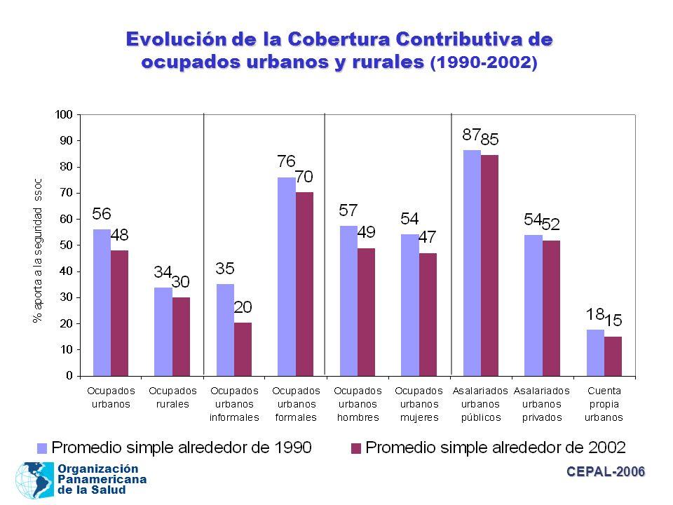 Evolución de la Cobertura Contributiva de ocupados urbanos y rurales (1990-2002)