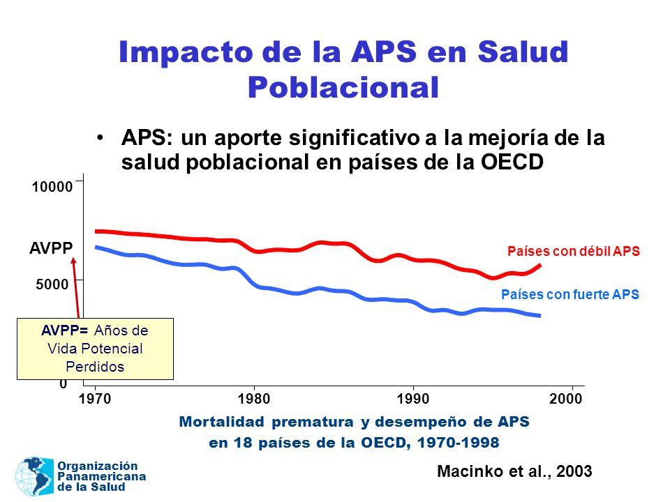 Impacto de la APS en Salud Poblacional
