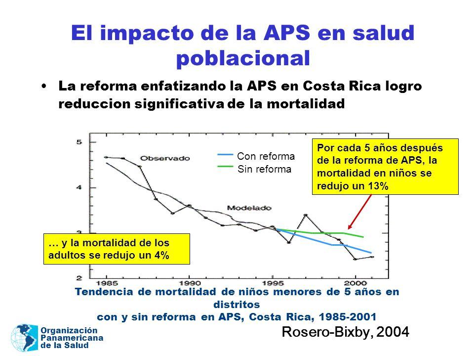 El impacto de la APS en salud poblacional