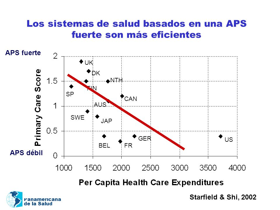 Los sistemas de salud basados en una APS fuerte son más eficientes