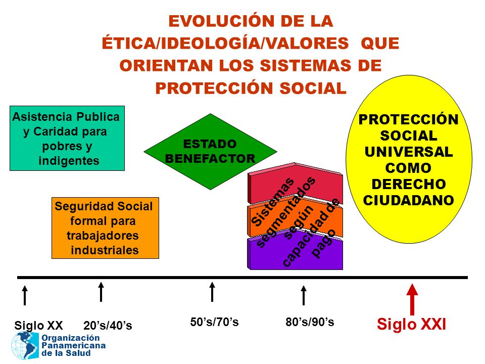 EVOLUCIÓN DE LA ÉTICA/IDEOLOGÍA/VALORES QUE ORIENTAN LOS SISTEMAS DE PROTECCIÓN SOCIAL
