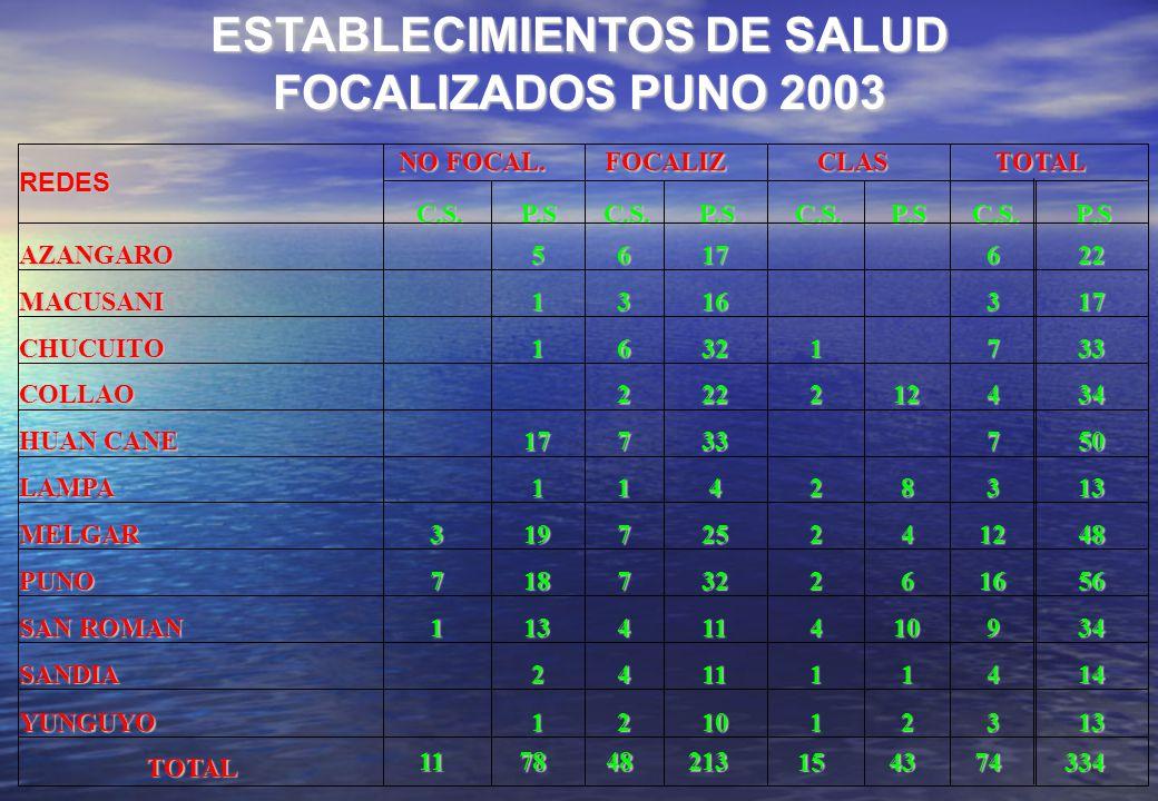 ESTABLECIMIENTOS DE SALUD FOCALIZADOS PUNO 2003