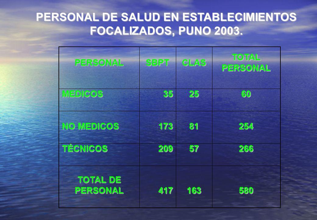 PERSONAL DE SALUD EN ESTABLECIMIENTOS FOCALIZADOS, PUNO 2003.