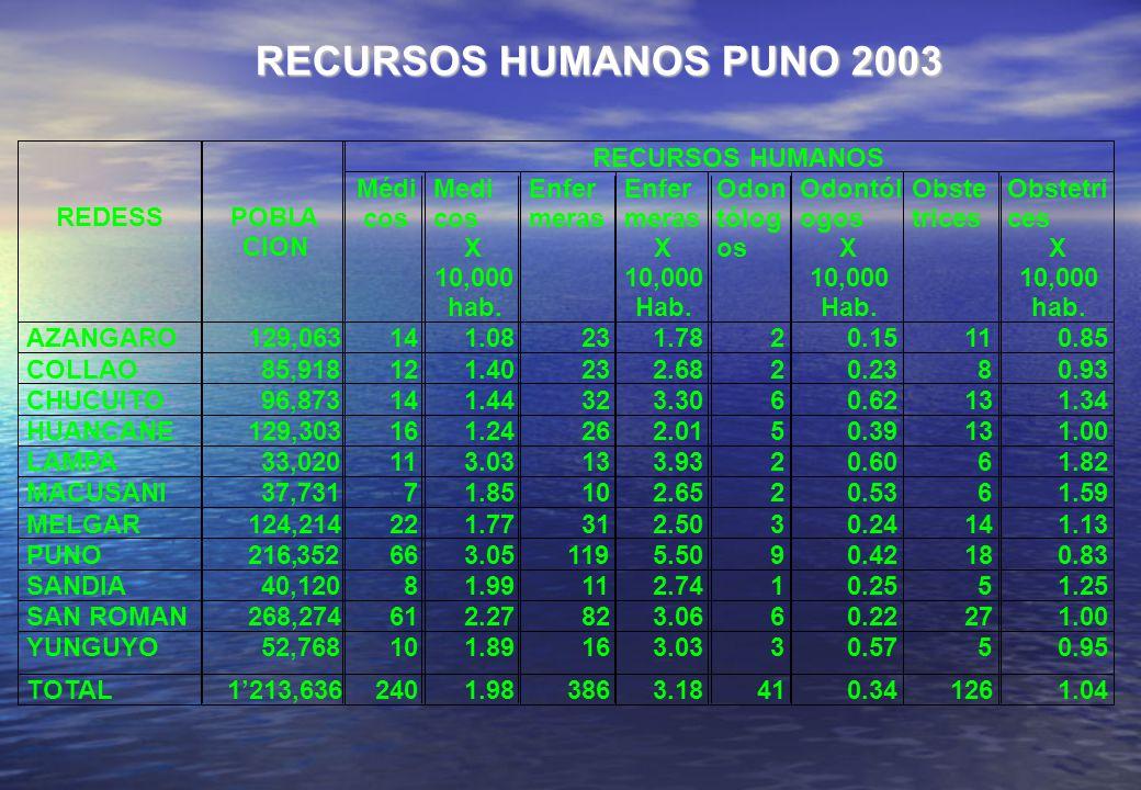RECURSOS HUMANOS PUNO 2003 RECURSOS HUMANOS REDESS POBL A CION Médi