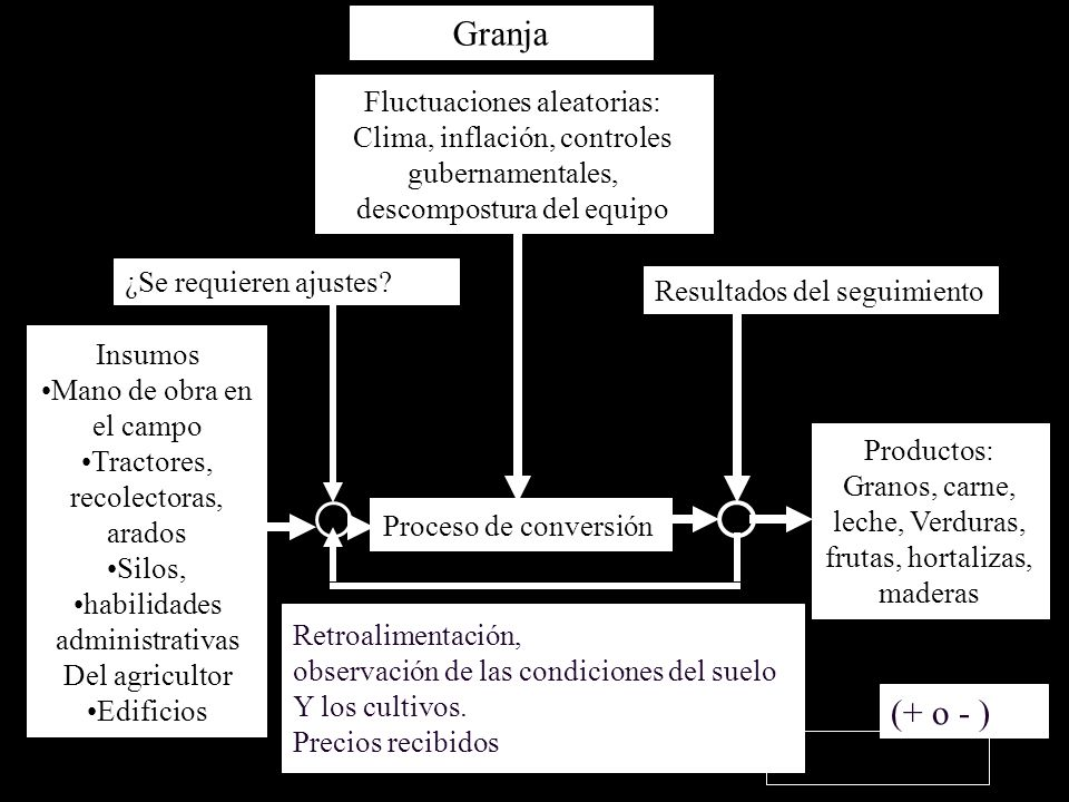 GranjaFluctuaciones aleatorias: Clima, inflación, controles gubernamentales, descompostura del equipo.
