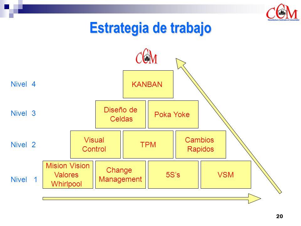 Estrategia de trabajo KANBAN Nivel 4 Diseño de Celdas Poka Yoke