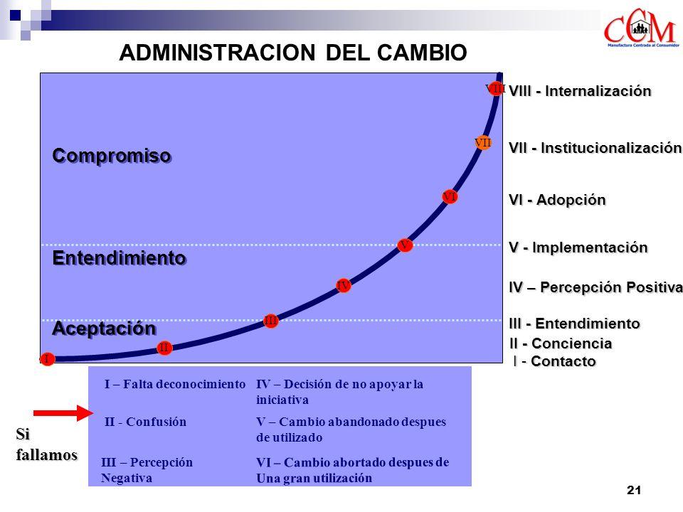 ADMINISTRACION DEL CAMBIO