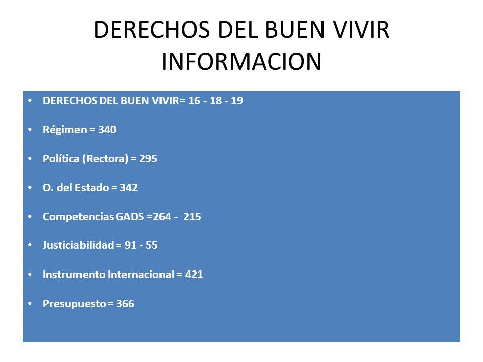 DERECHOS DEL BUEN VIVIR INFORMACION