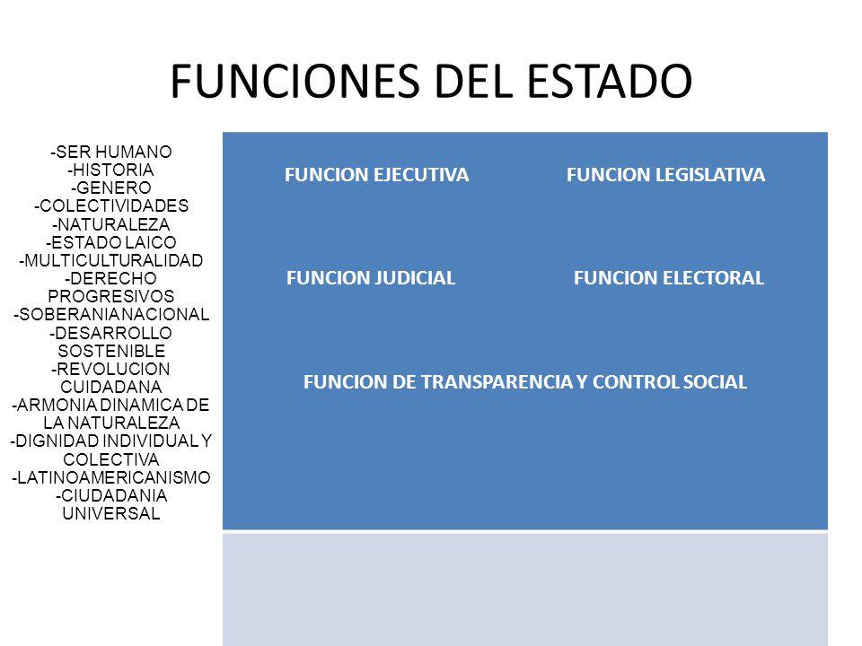 FUNCIONES DEL ESTADO FUNCION EJECUTIVA FUNCION LEGISLATIVA