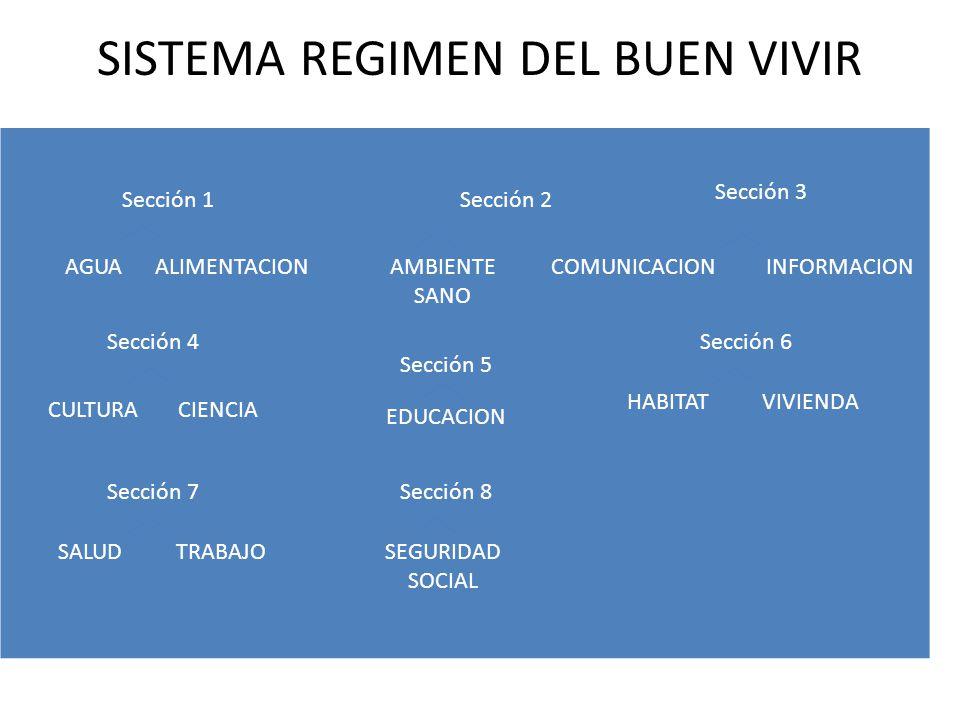 SISTEMA REGIMEN DEL BUEN VIVIR