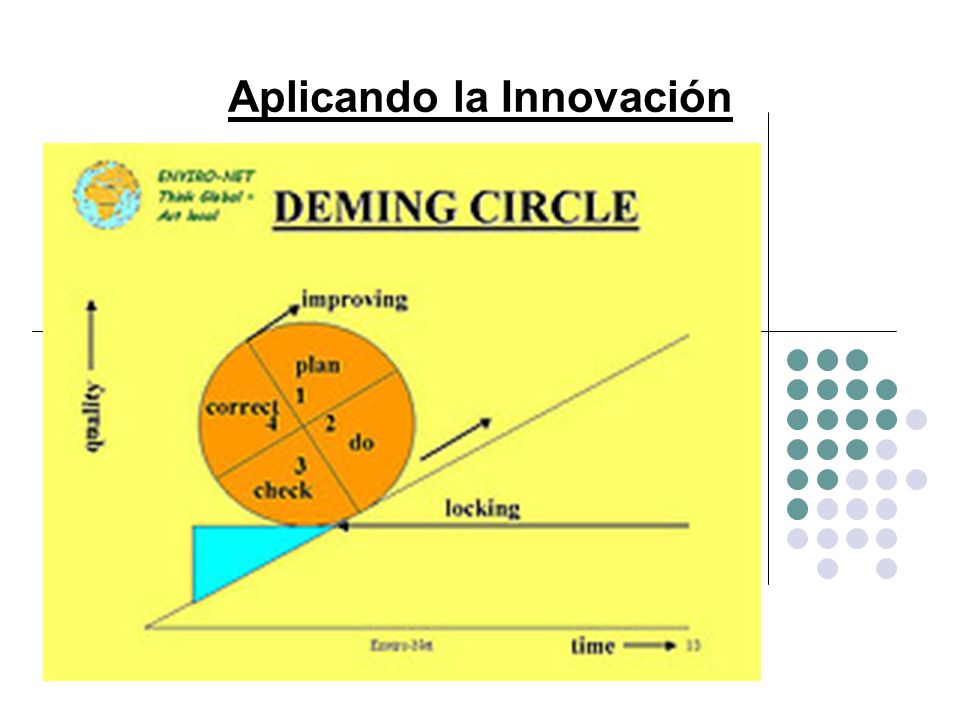 Aplicando la Innovación