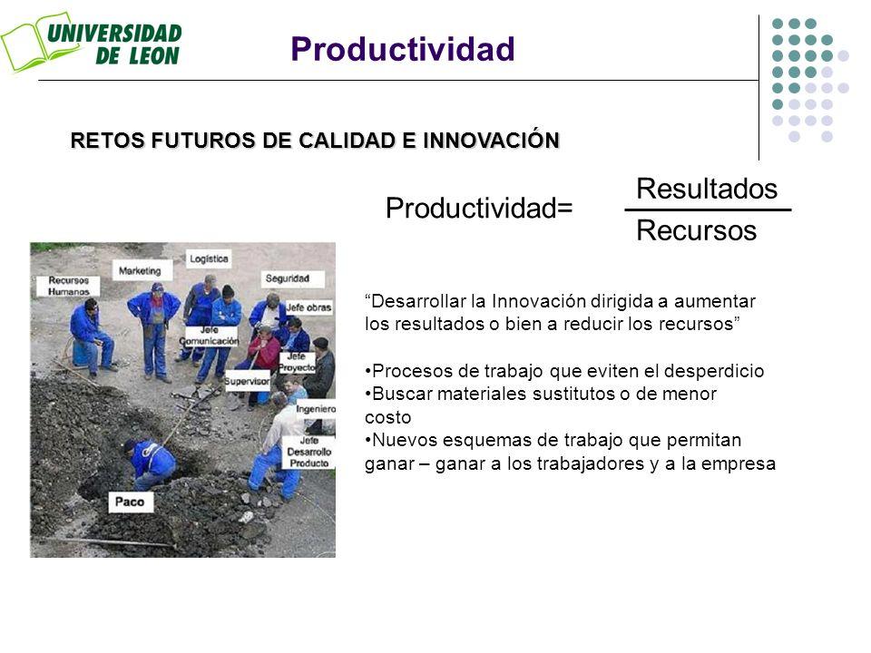 Productividad Resultados Productividad= Recursos
