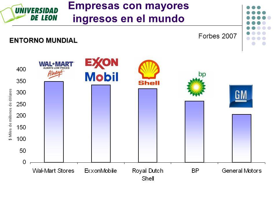 Empresas con mayores ingresos en el mundo