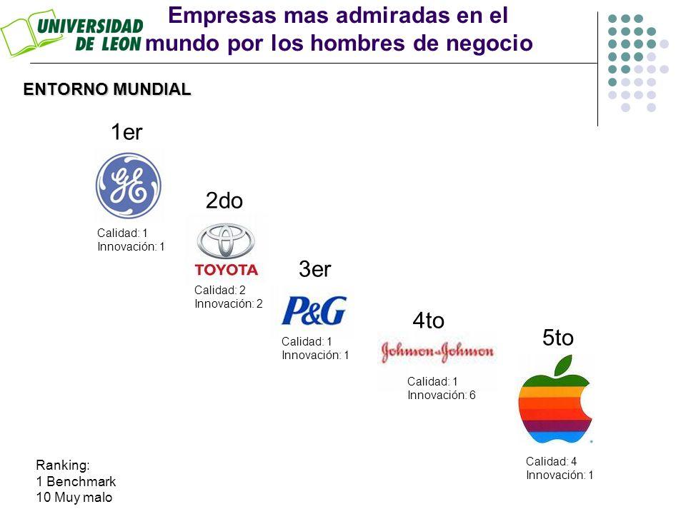 Empresas mas admiradas en el mundo por los hombres de negocio