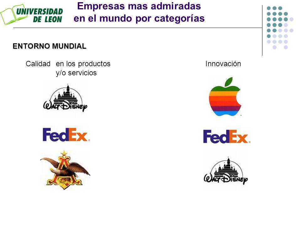Empresas mas admiradas en el mundo por categorías